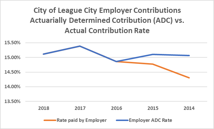 A graph showing the League City employer contributions.