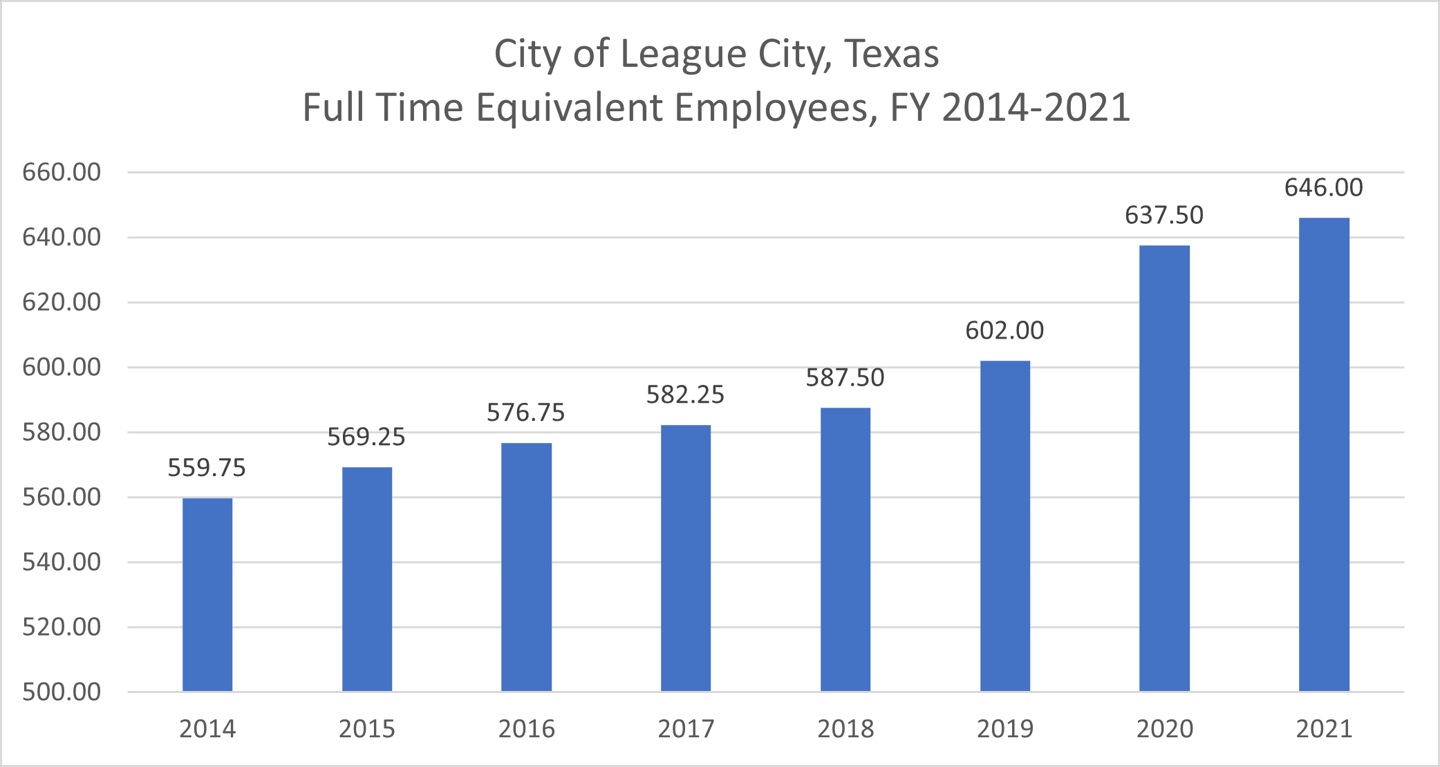 A graph showing the full time equivalent employees for fiscal years 2011 to 2017.