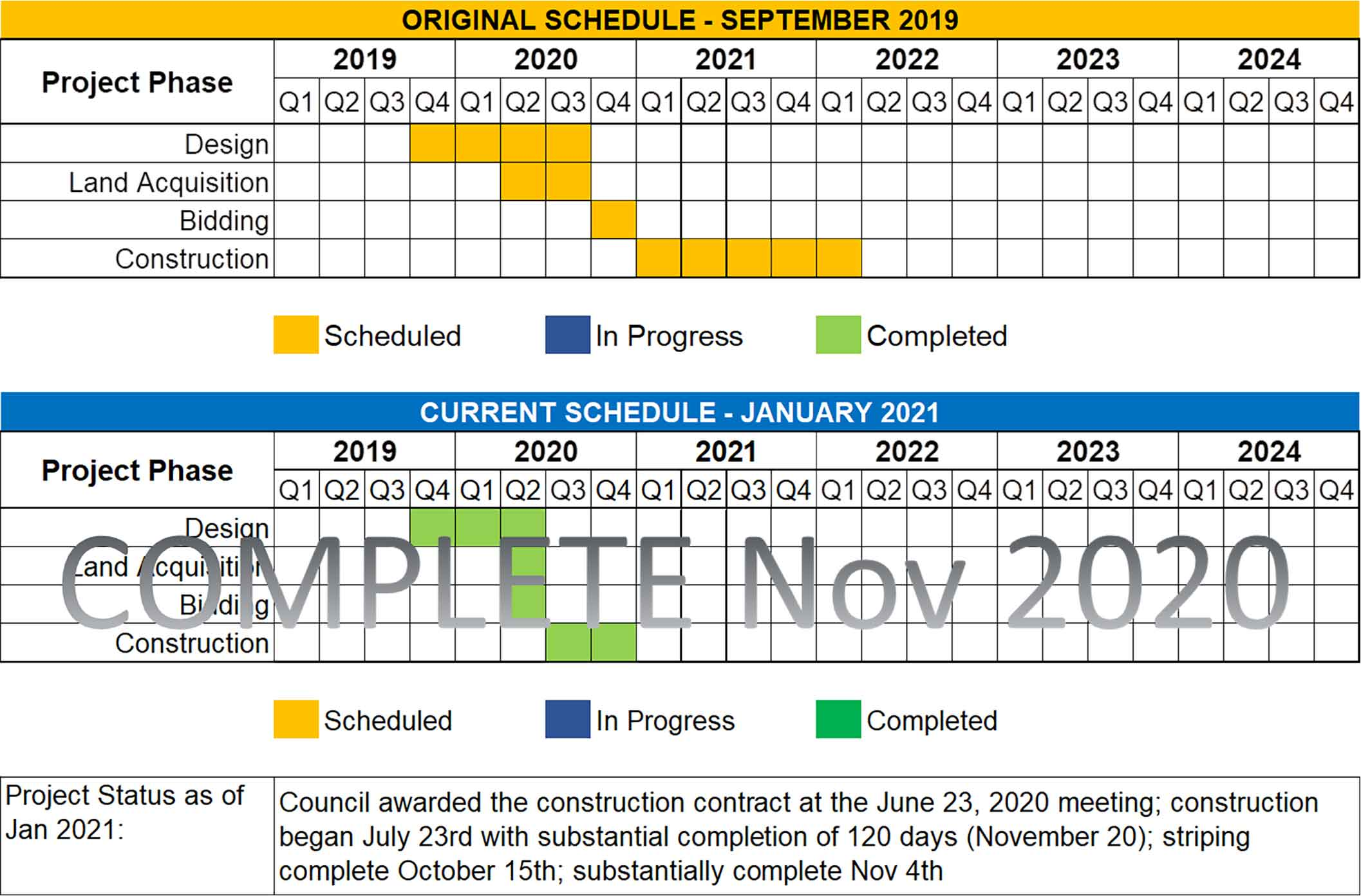 League City Parkway Lane Improvements schedule